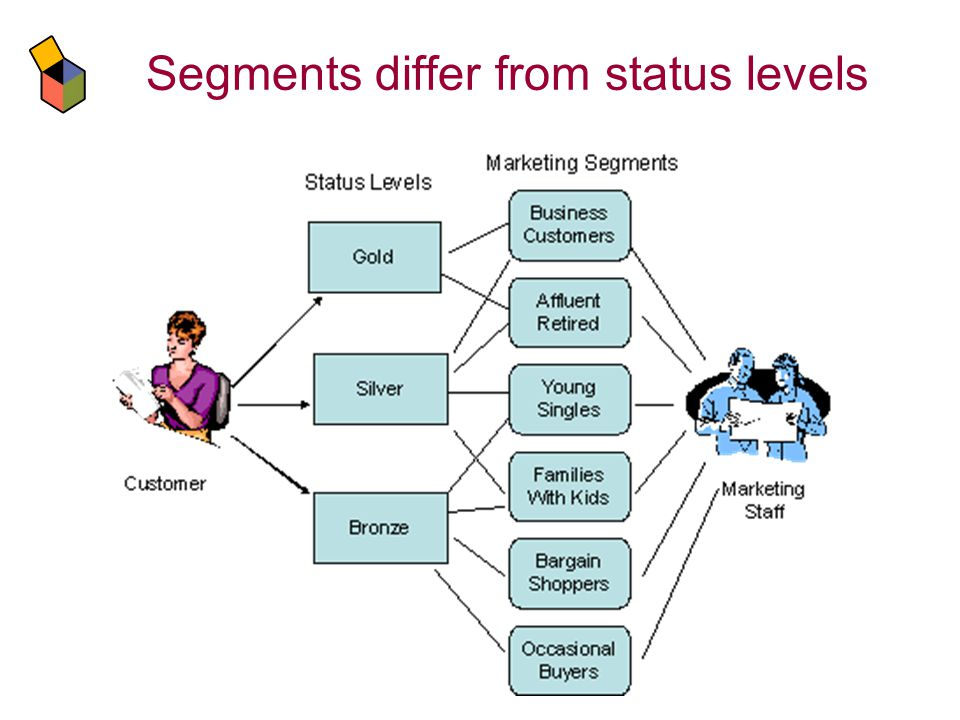 Segments differ from status levels