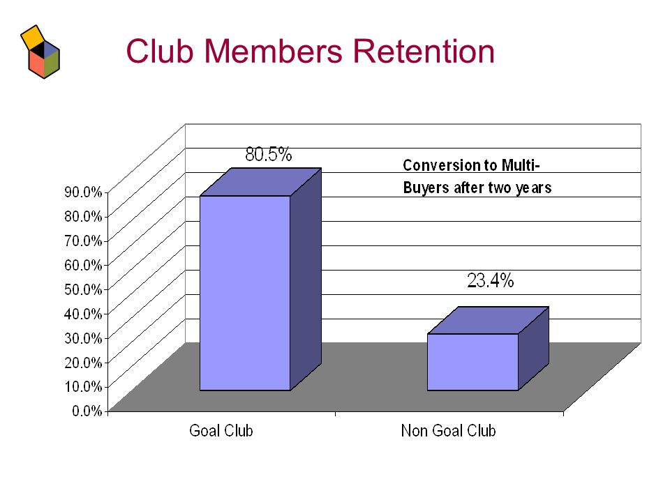 Club Members Retention
