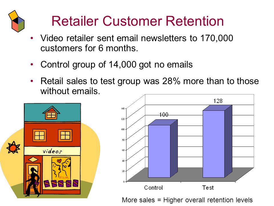 Retailer Customer Retention Video retailer sent email newsletters to 170,000 customers for 6 months.