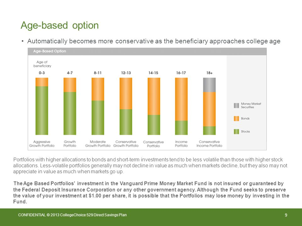 9 CONFIDENTIAL © 2013 CollegeChoice 529 Direct Savings Plan Age-based option Portfolios with higher allocations to bonds and short-term investments tend to be less volatile than those with higher stock allocations.