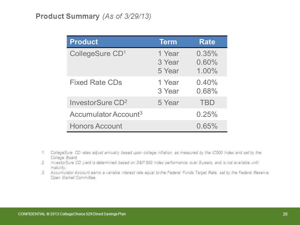 20 CONFIDENTIAL © 2013 CollegeChoice 529 Direct Savings Plan Product Summary (As of 3/29/13) 1.CollegeSure CD rates adjust annually based upon college inflation, as measured by the IC500 Index and set by the College Board.