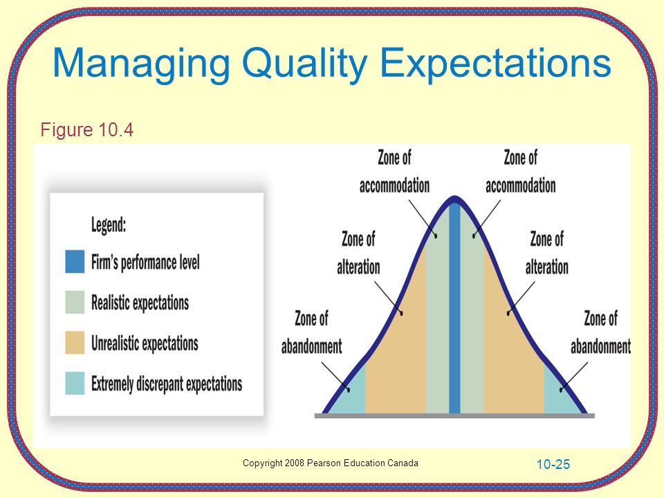 Copyright 2008 Pearson Education Canada 10-25 Managing Quality Expectations Figure 10.4