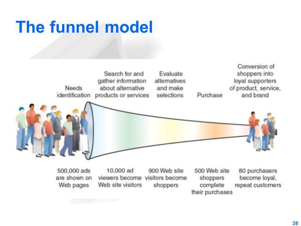 The funnel model 38