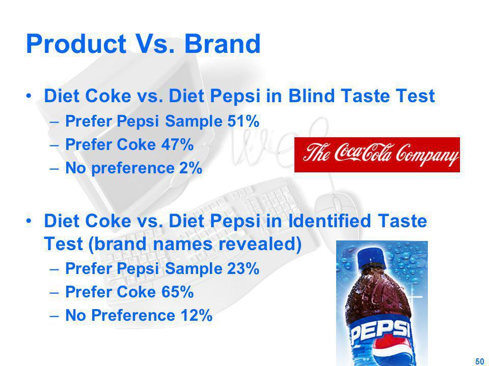 Product Vs. Brand Diet Coke vs. Diet Pepsi in Blind Taste Test –Prefer Pepsi Sample 51% –Prefer Coke 47% –No preference 2% Diet Coke vs. Diet Pepsi in