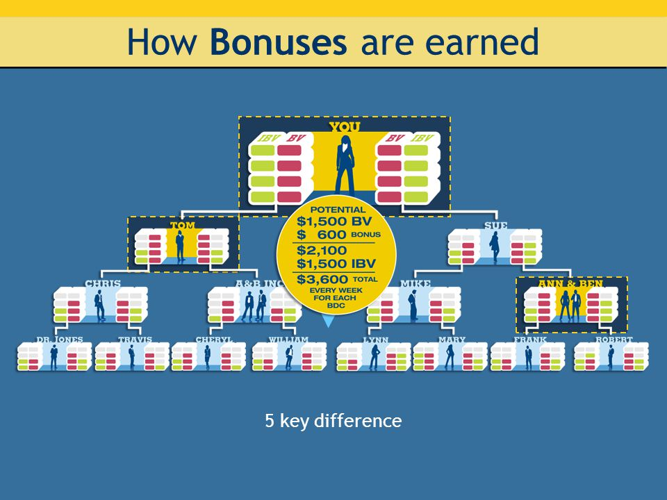 How Bonuses are earned 5 key difference