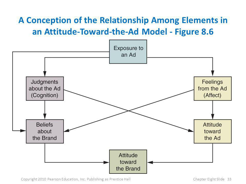 A Conception of the Relationship Among Elements in an Attitude-Toward-the-Ad Model - Figure 8.6 33Copyright 2010 Pearson Education, Inc. Publishing as