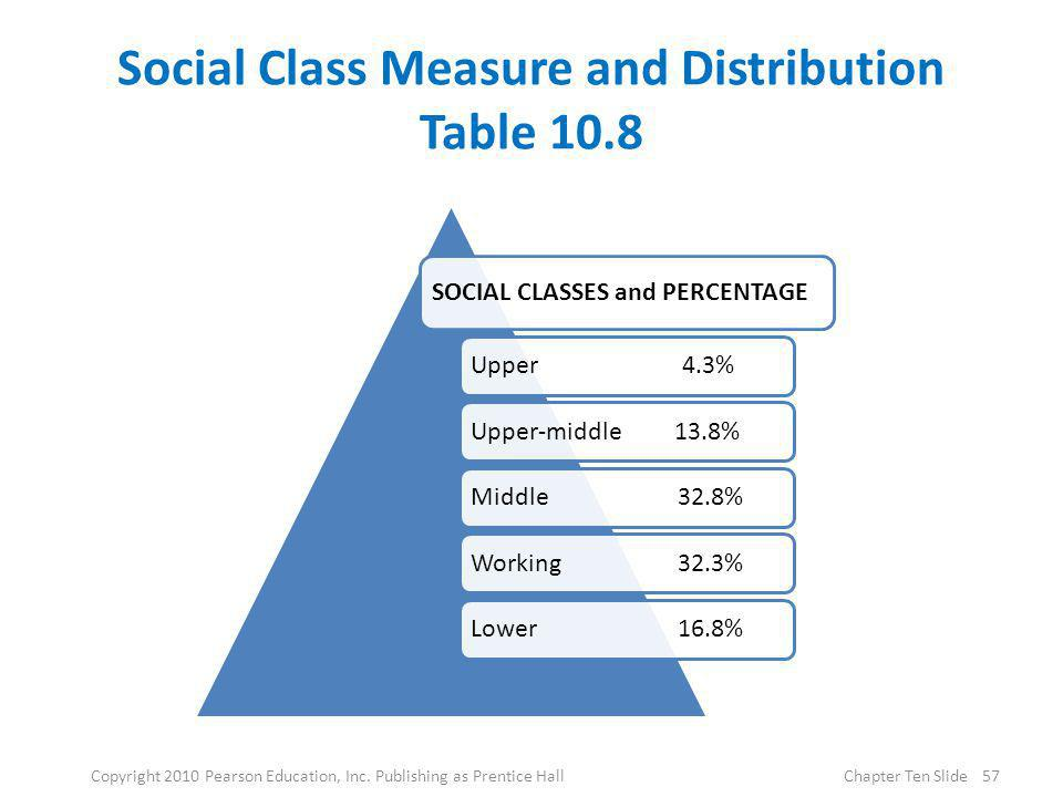 Social Class Measure and Distribution Table 10.8 SOCIAL CLASSES and PERCENTAGE Upper 4.3%Upper-middle 13.8%Middle 32.8%Working 32.3%Lower 16.8% 57Copy