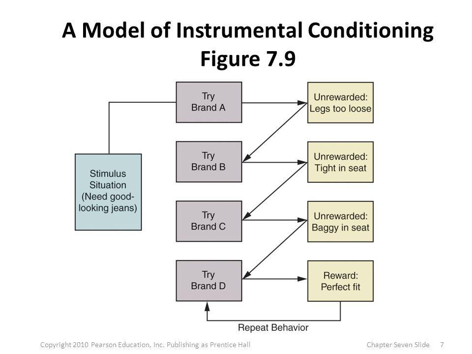 A Model of Instrumental Conditioning Figure 7.9 7Copyright 2010 Pearson Education, Inc. Publishing as Prentice HallChapter Seven Slide