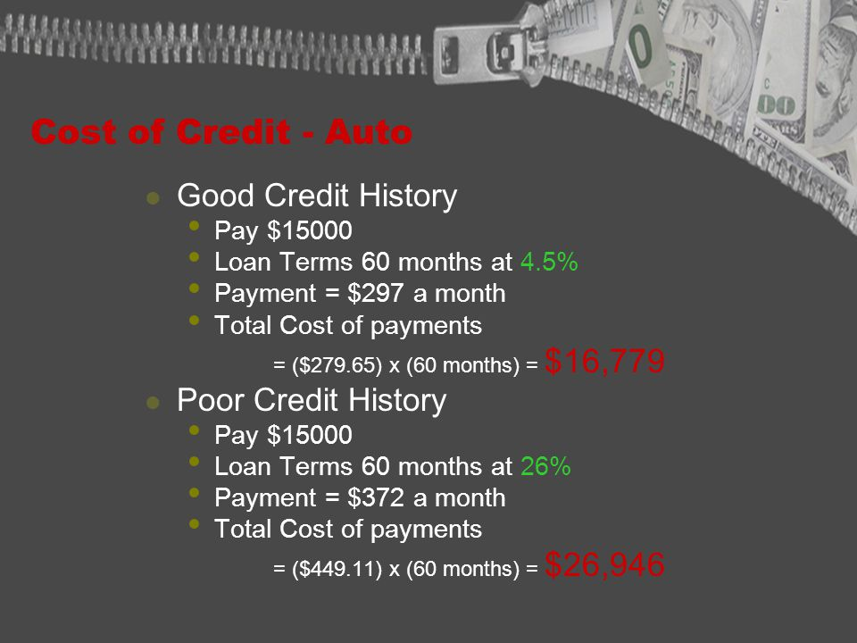 Cost of Credit - Auto Good Credit History Pay $15000 Loan Terms 60 months at 4.5% Payment = $297 a month Total Cost of payments = ($279.65) x (60 months) = $16,779 Poor Credit History Pay $15000 Loan Terms 60 months at 26% Payment = $372 a month Total Cost of payments = ($449.11) x (60 months) = $26,946