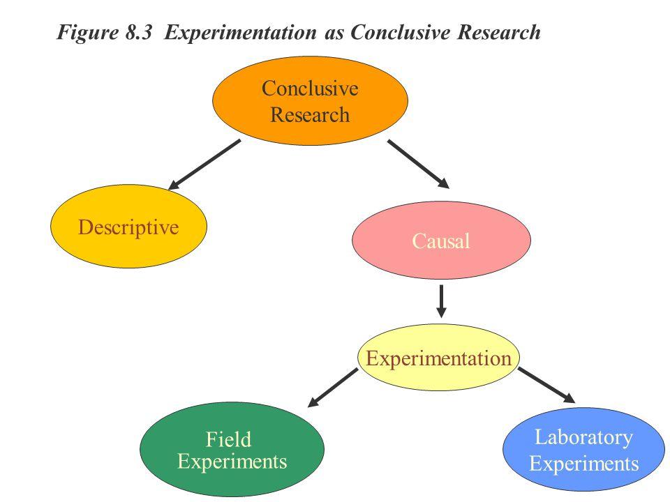 Figure 8.3 Experimentation as Conclusive Research Conclusive Research Descriptive Causal Experimentation Field Experiments Laboratory Experiments Figu