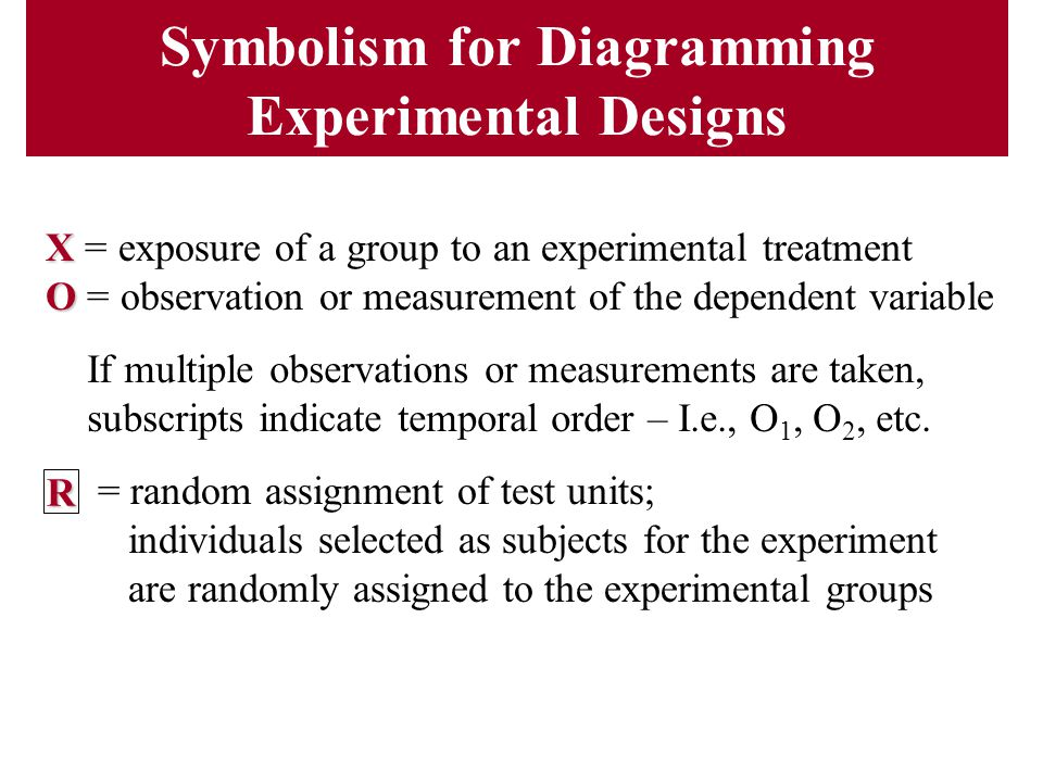 Symbolism for Diagramming Experimental Designs X X = exposure of a group to an experimental treatment O O = observation or measurement of the dependen