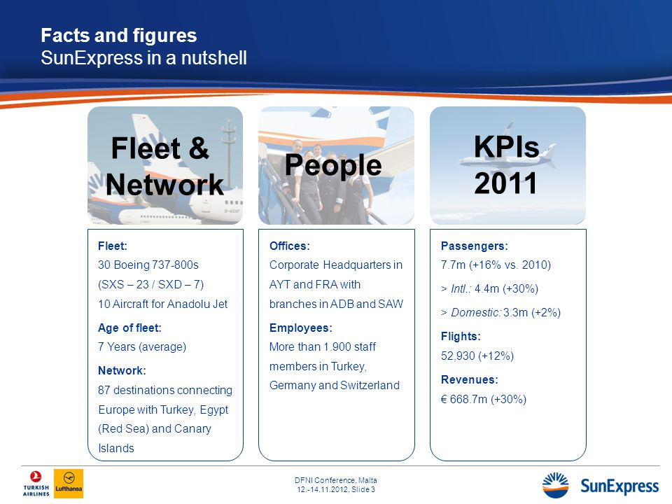 DFNI Conference, Malta 12.-14.11.2012, Slide 3 Facts and figures SunExpress in a nutshell Fleet: 30 Boeing 737-800s (SXS – 23 / SXD – 7) 10 Aircraft for Anadolu Jet Age of fleet: 7 Years (average) Network: 87 destinations connecting Europe with Turkey, Egypt (Red Sea) and Canary Islands Offices: Corporate Headquarters in AYT and FRA with branches in ADB and SAW Employees: More than 1.900 staff members in Turkey, Germany and Switzerland Passengers: 7.7m (+16% vs.