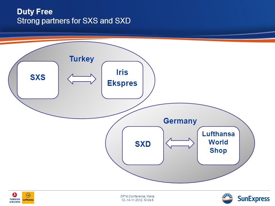 DFNI Conference, Malta 12.-14.11.2012, Slide 5 Turkey SXS Iris Ekspres Germany SXD Lufthansa World Shop Duty Free Strong partners for SXS and SXD