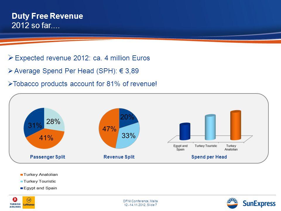 DFNI Conference, Malta 12.-14.11.2012, Slide 7 Revenue SplitSpend per Head Duty Free Revenue 2012 so far.... Expected revenue 2012: ca. 4 million Euro