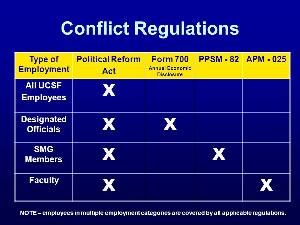 Conflict of Commitment (Faculty) Compensated Outside Professional Activities Time limits on compensated outside professional activities for faculty: Full-time faculty (fiscal year) –May engage in compensated outside professional activities for up to 48 days* during the months of actual service.