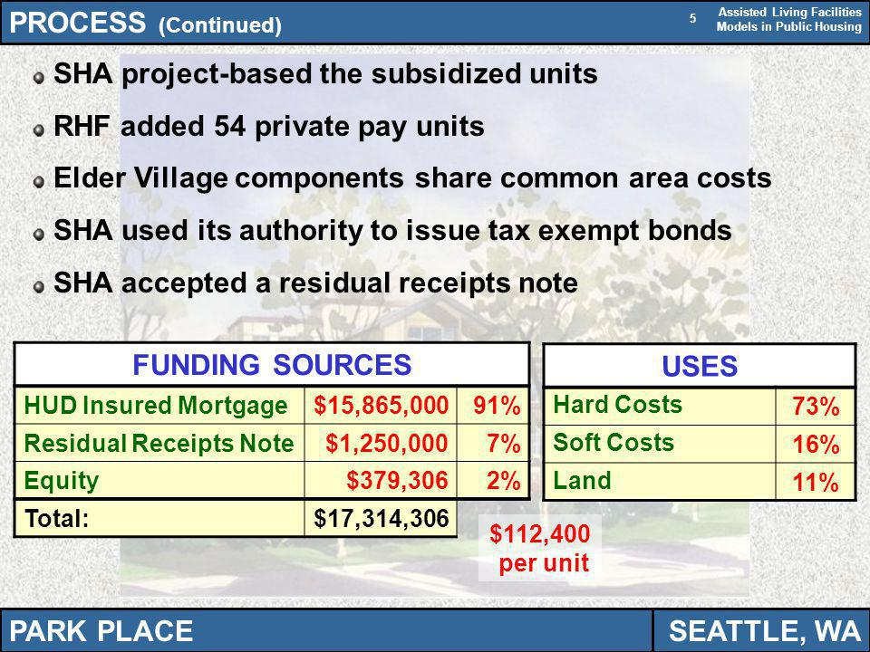 Assisted Living Facilities Models in Public Housing 5 PROCESS (Continued) USES Hard Costs73% Soft Costs16% Land11% FUNDING SOURCES HUD Insured Mortgage$15,865,00091% Residual Receipts Note$1,250,0007% Equity$379,3062% Total:$17,314,306 SHA project-based the subsidized units RHF added 54 private pay units Elder Village components share common area costs SHA used its authority to issue tax exempt bonds SHA accepted a residual receipts note PARK PLACESEATTLE, WA $112,400 per unit