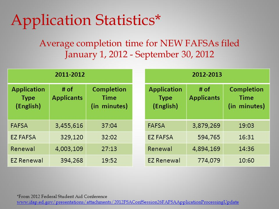 2011-2012 Application Type (English) # of Applicants Completion Time (in minutes) FAFSA3,455,61637:04 EZ FAFSA329,12032:02 Renewal4,003,10927:13 EZ Re