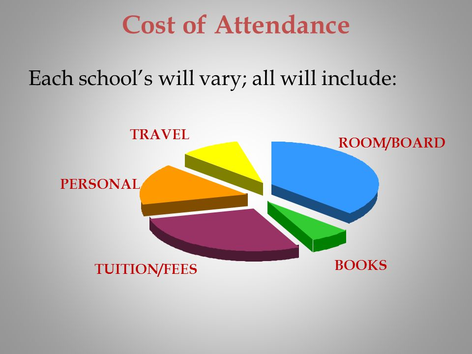 Cost of Attendance Each schools will vary; all will include: TUITION/FEES ROOM/BOARD BOOKS PERSONAL TRAVEL