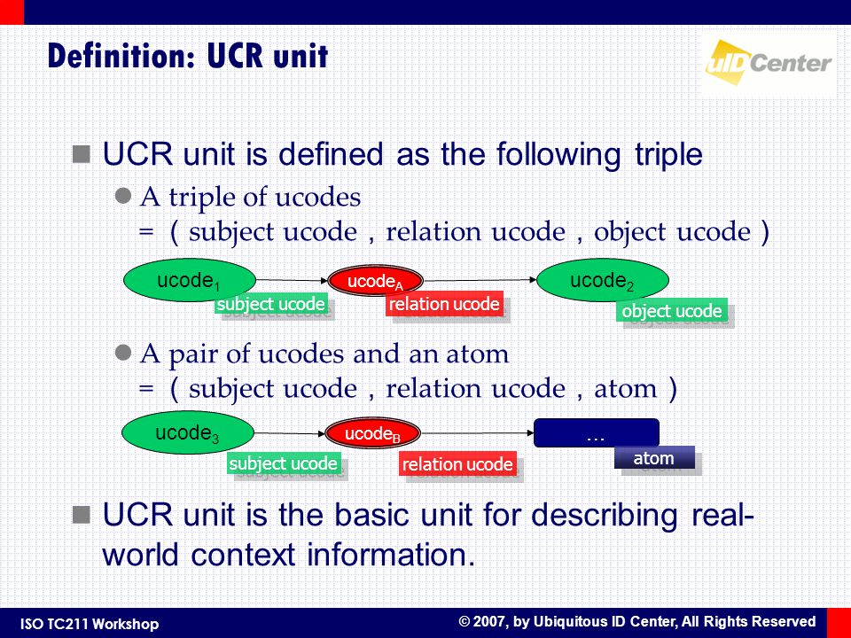 ISO TC211 Workshop © 2007, by Ubiquitous ID Center, All Rights Reserved Definition: UCR unit UCR unit is defined as the following triple A triple of ucodes = subject ucode relation ucode object ucode A pair of ucodes and an atom = subject ucode relation ucode atom UCR unit is the basic unit for describing real- world context information.