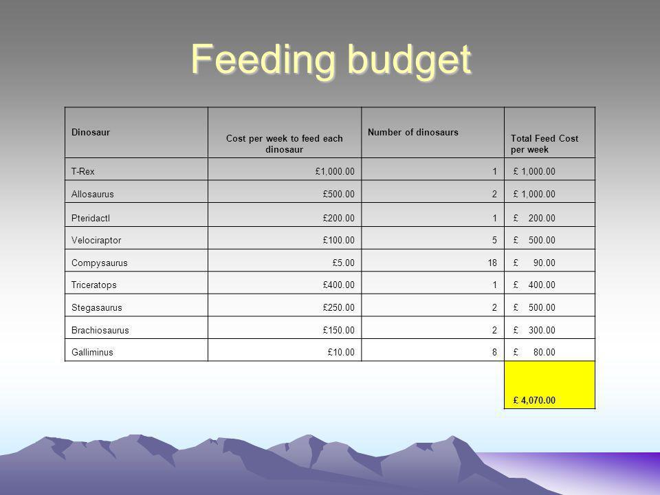 Feeding budget Dinosaur Cost per week to feed each dinosaur Number of dinosaurs Total Feed Cost per week T-Rex£1,000.001 Allosaurus£500.002 £ 1,000.00 Pteridactl£200.001 Velociraptor£100.005 £ 500.00 Compysaurus£5.0018 £ 90.00 Triceratops£400.001 Stegasaurus£250.002 £ 500.00 Brachiosaurus£150.002 £ 300.00 Galliminus£10.008 £ 80.00 £ 4,070.00