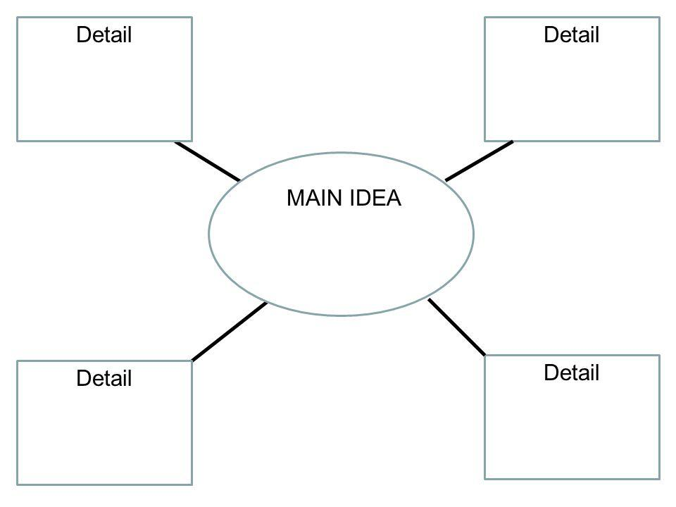 MAIN IDEA Detail