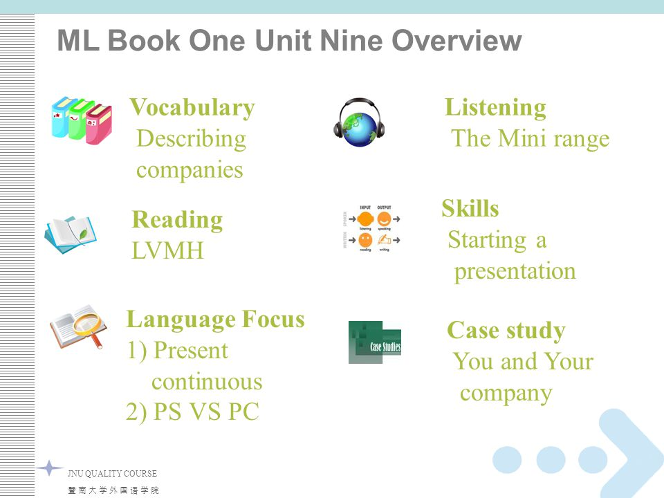 4 Listening The Mini range JNU QUALITY COURSE ML Book One Unit Nine Overview Reading LVMH Vocabulary Describing companies Language Focus 1) Present co