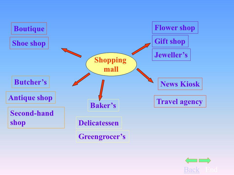BackEnd Shopping mall Boutique Bakers Flower shop News Kiosk Butchers Shoe shop Greengrocers Delicatessen Jewellers Gift shop Travel agency Antique shop Second-hand shop
