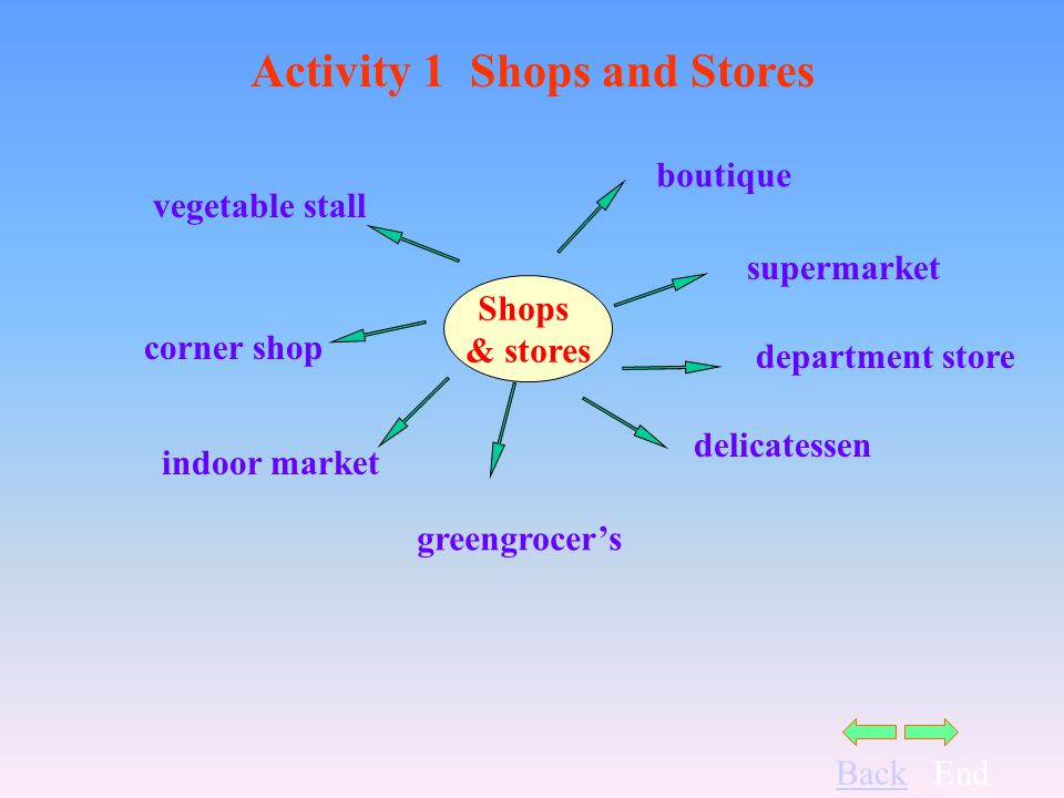 BackEnd Activity 1 Shops and Stores Shops & stores boutique supermarket department store delicatessen vegetable stall corner shop indoor market greengrocers