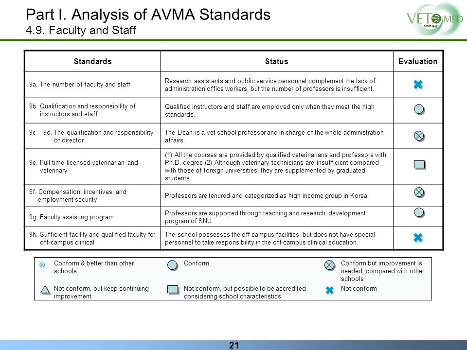 21 Part I. Analysis of AVMA Standards 4.9. Faculty and Staff StandardsStatusEvaluation 9a. The number of faculty and staff Research assistants and pub