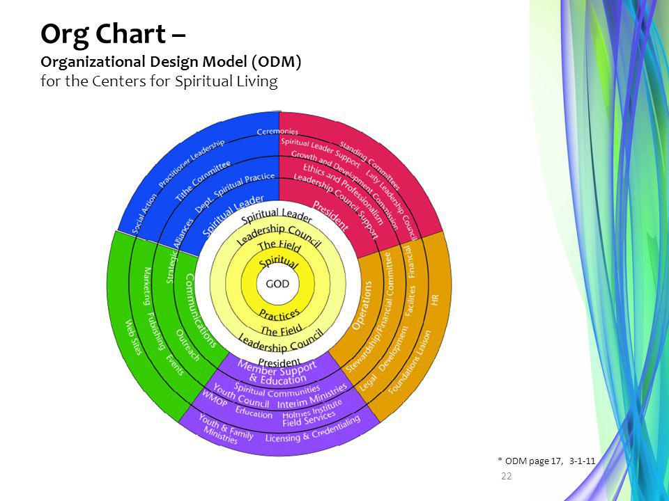 Org Chart – Organizational Design Model (ODM) for the Centers for Spiritual Living 22 * ODM page 17, 3-1-11