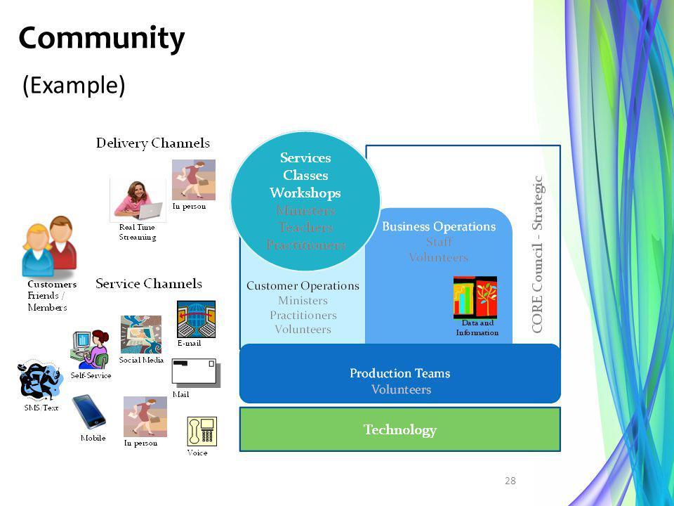 Community (Example) 28
