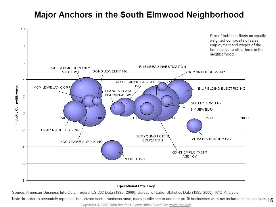 Copyright © 2002 Initiative for a Competitive Inner City (www.icic.org). 16 Major Anchors in the South Elmwood Neighborhood Source: American Business