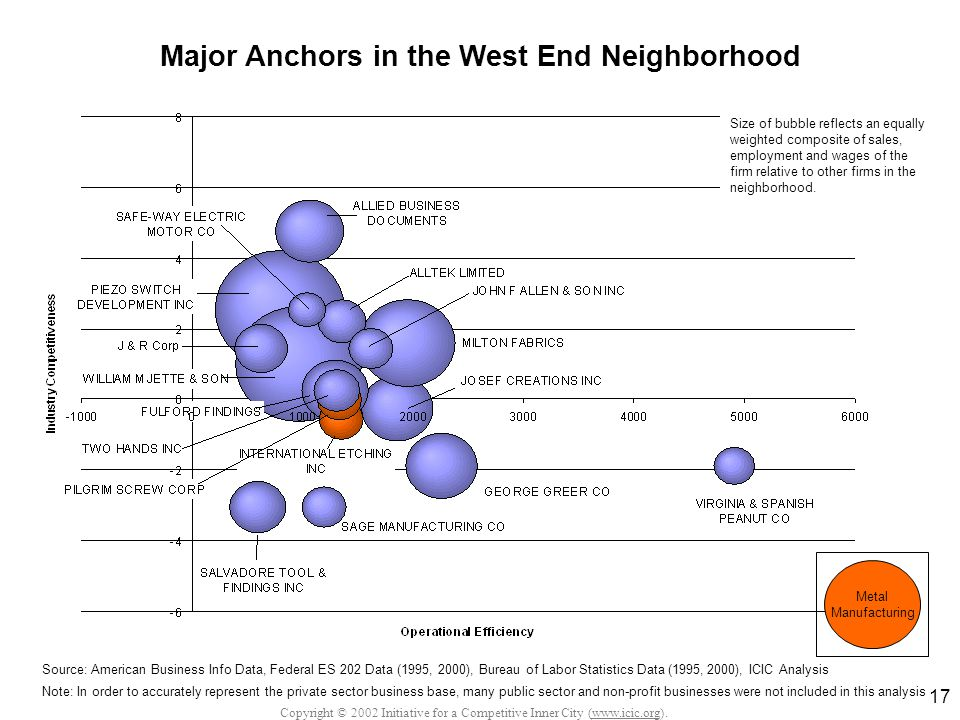 Copyright © 2002 Initiative for a Competitive Inner City (www.icic.org). 17 Major Anchors in the West End Neighborhood Source: American Business Info