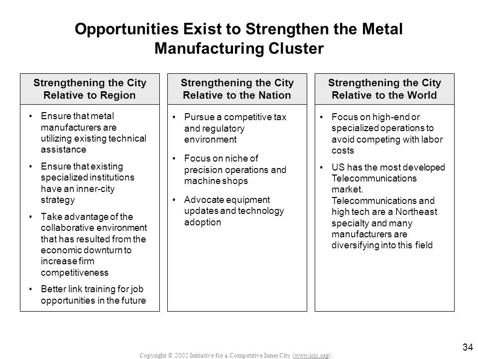Copyright © 2002 Initiative for a Competitive Inner City (www.icic.org). 34 Opportunities Exist to Strengthen the Metal Manufacturing Cluster Ensure t