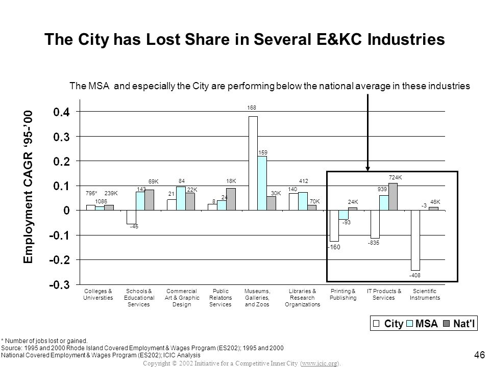 Copyright © 2002 Initiative for a Competitive Inner City (www.icic.org). 46 The City has Lost Share in Several E&KC Industries Colleges & Universities