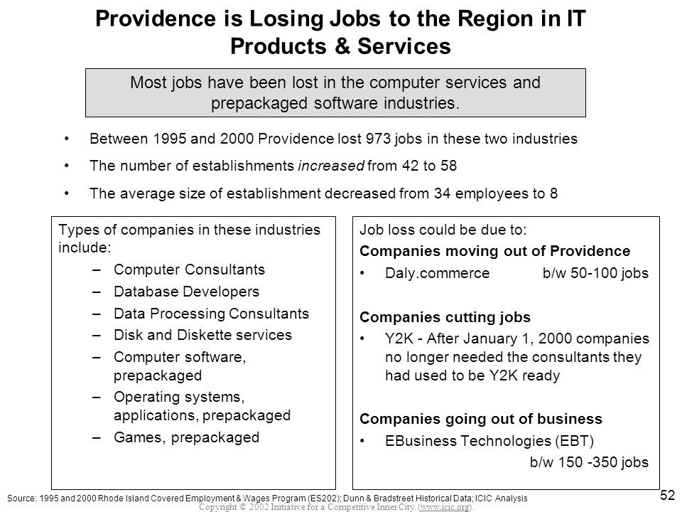Copyright © 2002 Initiative for a Competitive Inner City (www.icic.org). 52 Providence is Losing Jobs to the Region in IT Products & Services Types of