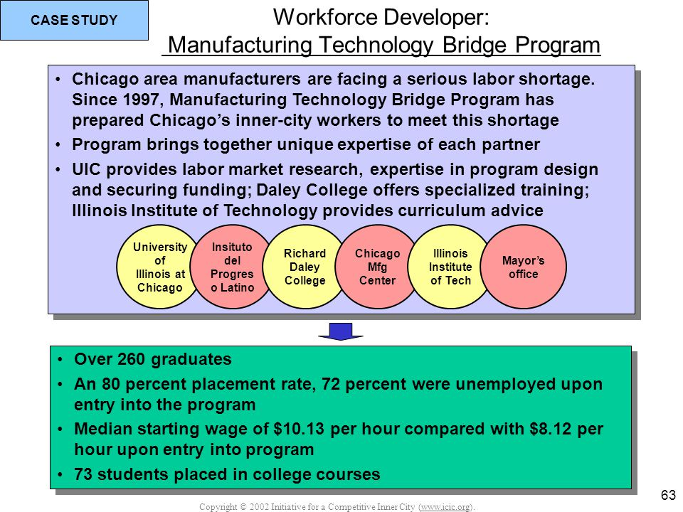 Copyright © 2002 Initiative for a Competitive Inner City (www.icic.org). 63 Workforce Developer: Manufacturing Technology Bridge Program Chicago area