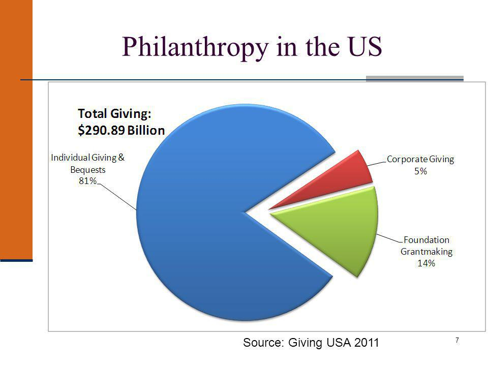 Philanthropy in the US 7 Source: Giving USA 2011