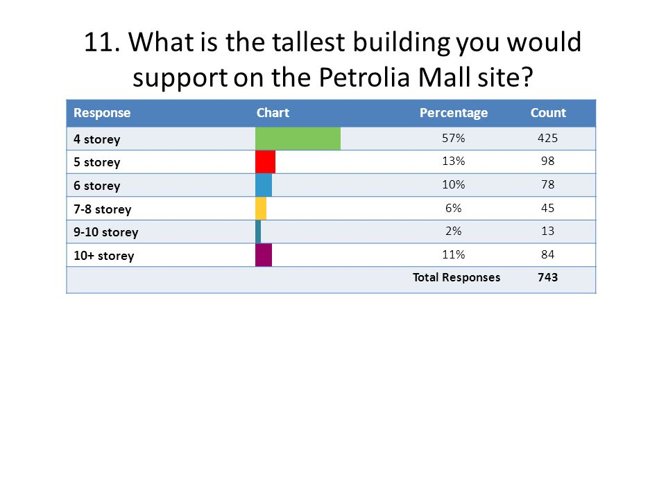 11. What is the tallest building you would support on the Petrolia Mall site.
