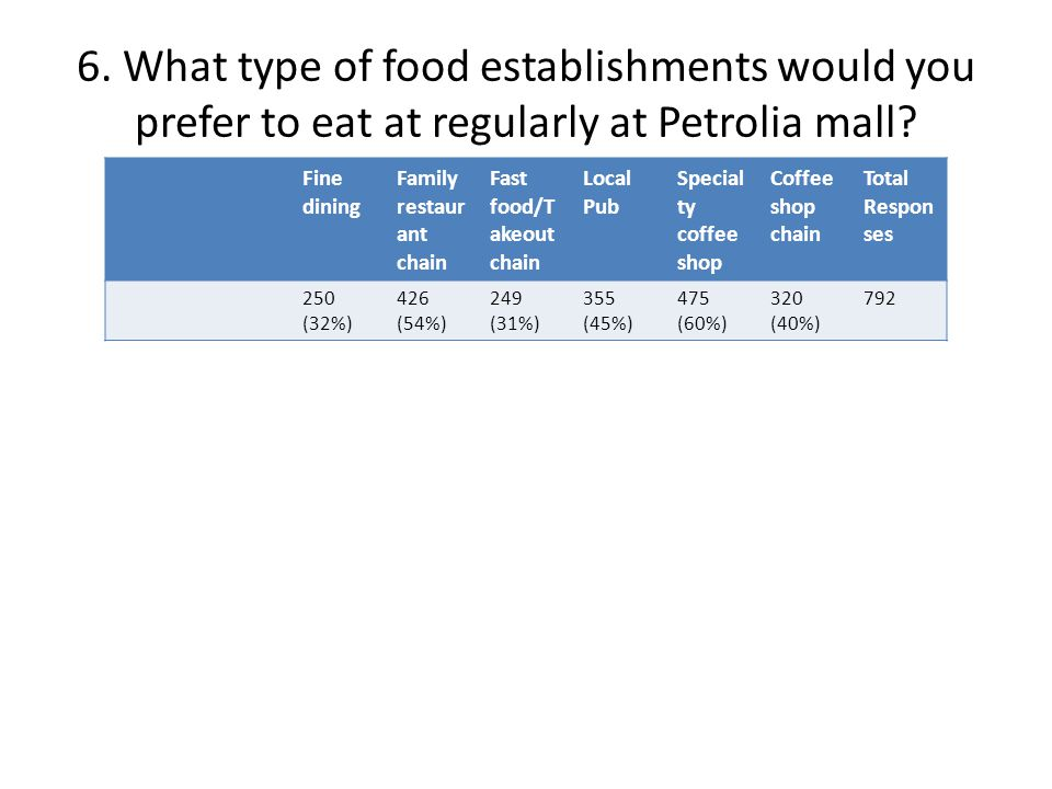 6. What type of food establishments would you prefer to eat at regularly at Petrolia mall.