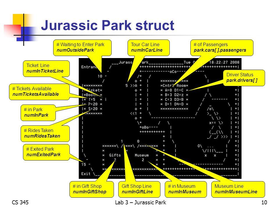 CS 345Lab 3 – Jurassic Park Jurassic Park struct Driver Status park.drivers[ ] # of Passengers park.cars[ ].passengers # Exited Park numExitedPark # W