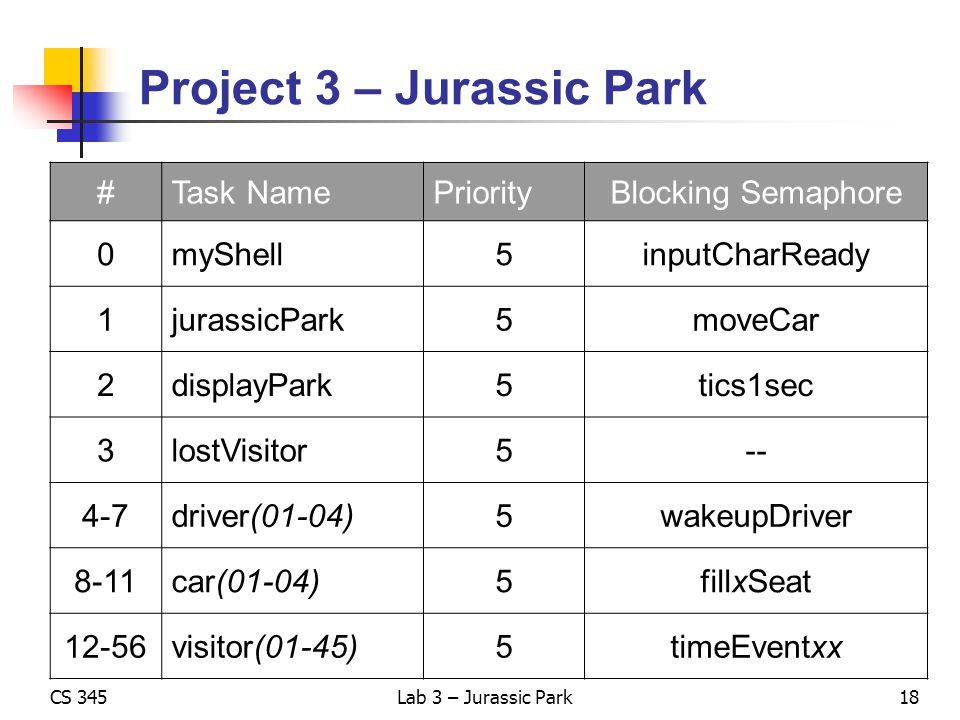 CS 345Lab 3 – Jurassic Park Project 3 – Jurassic Park #Task NamePriorityBlocking Semaphore 0myShell5inputCharReady 1jurassicPark5moveCar 2displayPark5