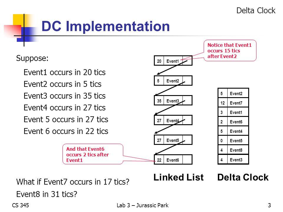 CS 345Lab 3 – Jurassic Park DC Implementation Delta Clock Suppose: Event1 occurs in 20 tics Event2 occurs in 5 tics Event3 occurs in 35 tics Event4 oc