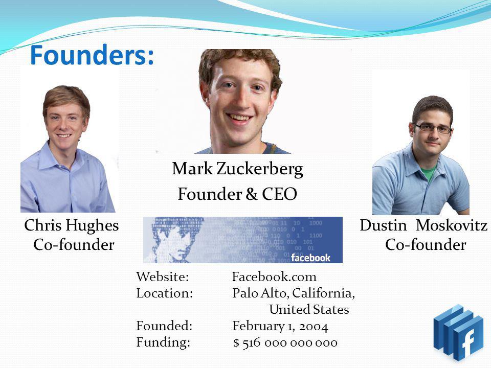 Founders: Mark Zuckerberg Founder & CEO Chris Hughes Co-founder Dustin Moskovitz Co-founder Website: Facebook.com Location: Palo Alto, California, United States Founded: February 1, 2004 Funding: $ 516 000 000 000