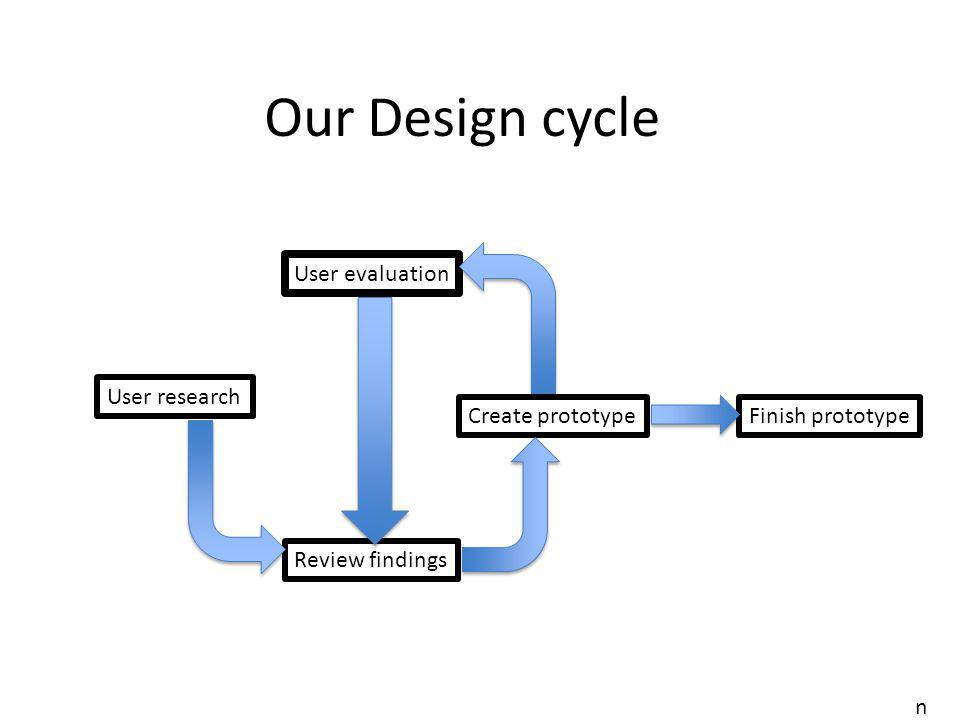 User research User evaluation Review findings Create prototype Finish prototype Our Design cycle n