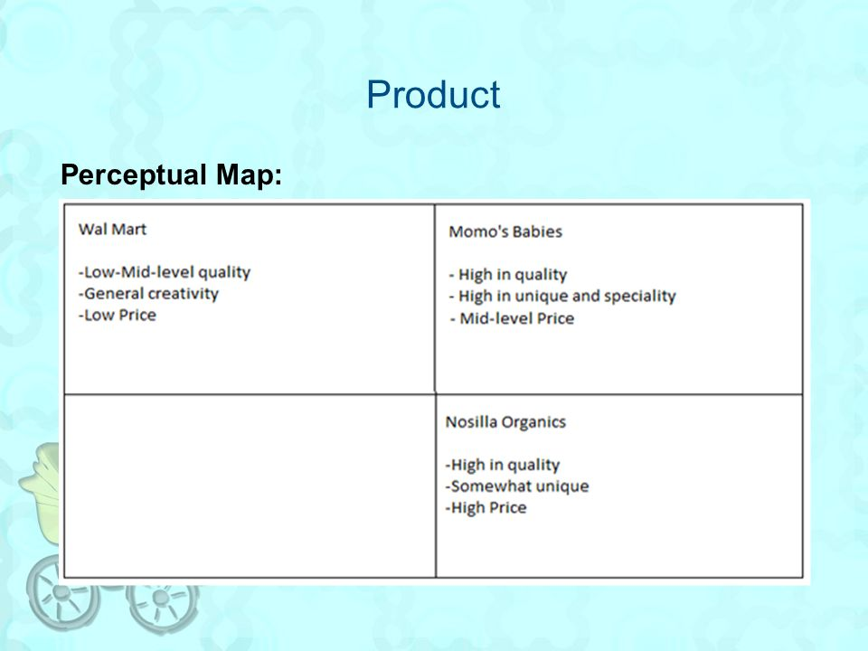 Product Perceptual Map: