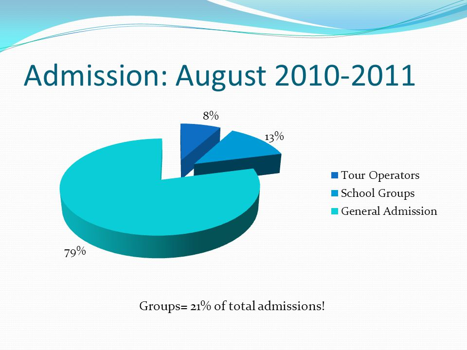 Admission: August 2010-2011 Groups= 21% of total admissions!