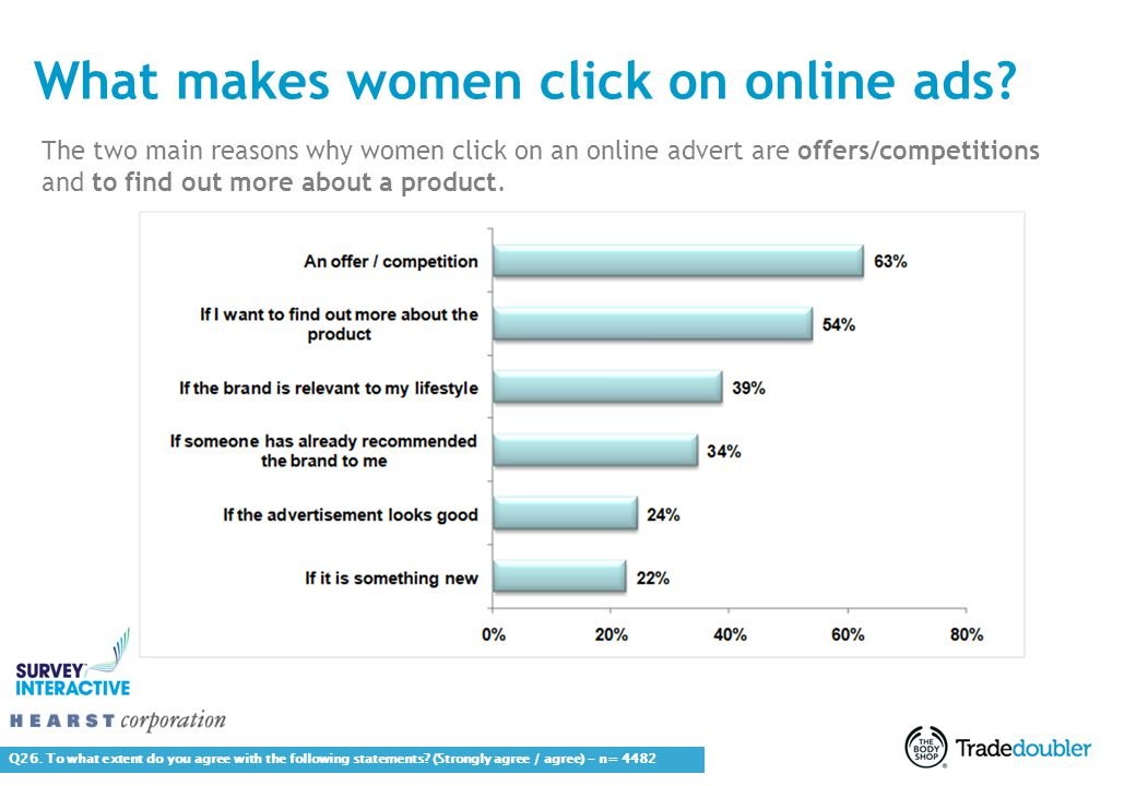 11 What makes women click on online ads. Q26.