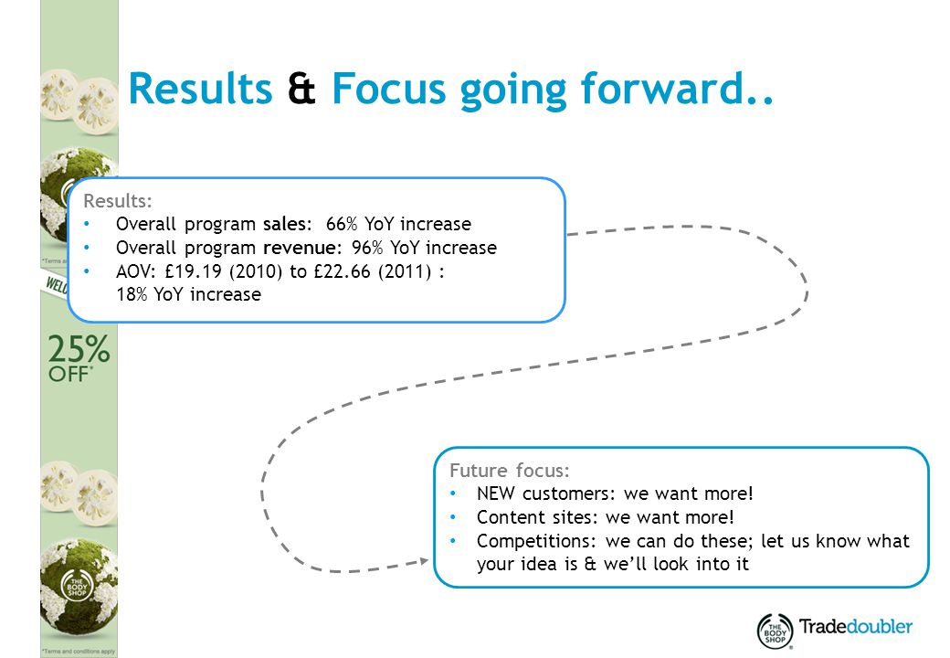 18 Results & Focus going forward.. Results: Overall program sales: 66% YoY increase Overall program revenue: 96% YoY increase AOV: £19.19 (2010) to £2