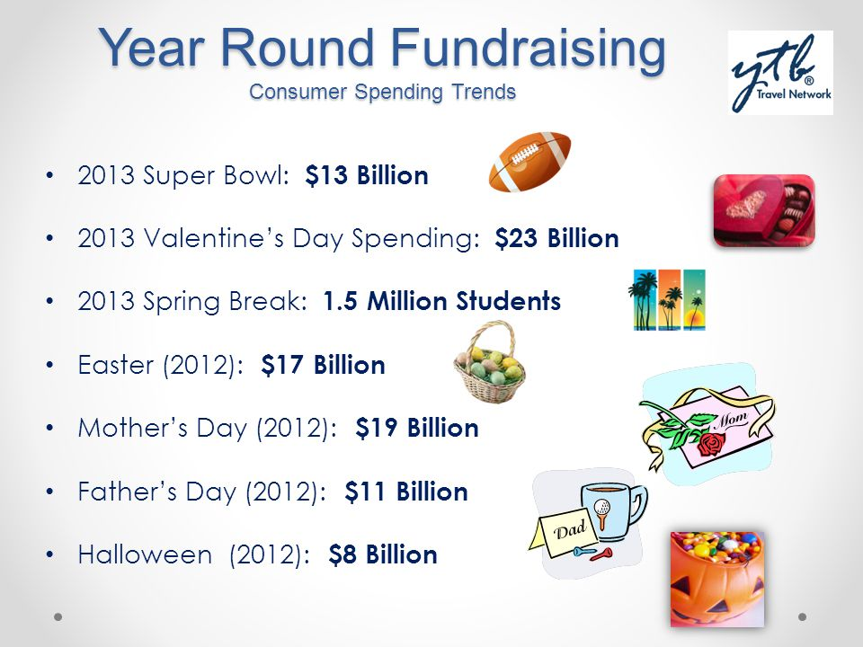 Year Round Fundraising Consumer Spending Trends 2013 Super Bowl: $13 Billion 2013 Valentines Day Spending: $23 Billion 2013 Spring Break: 1.5 Million